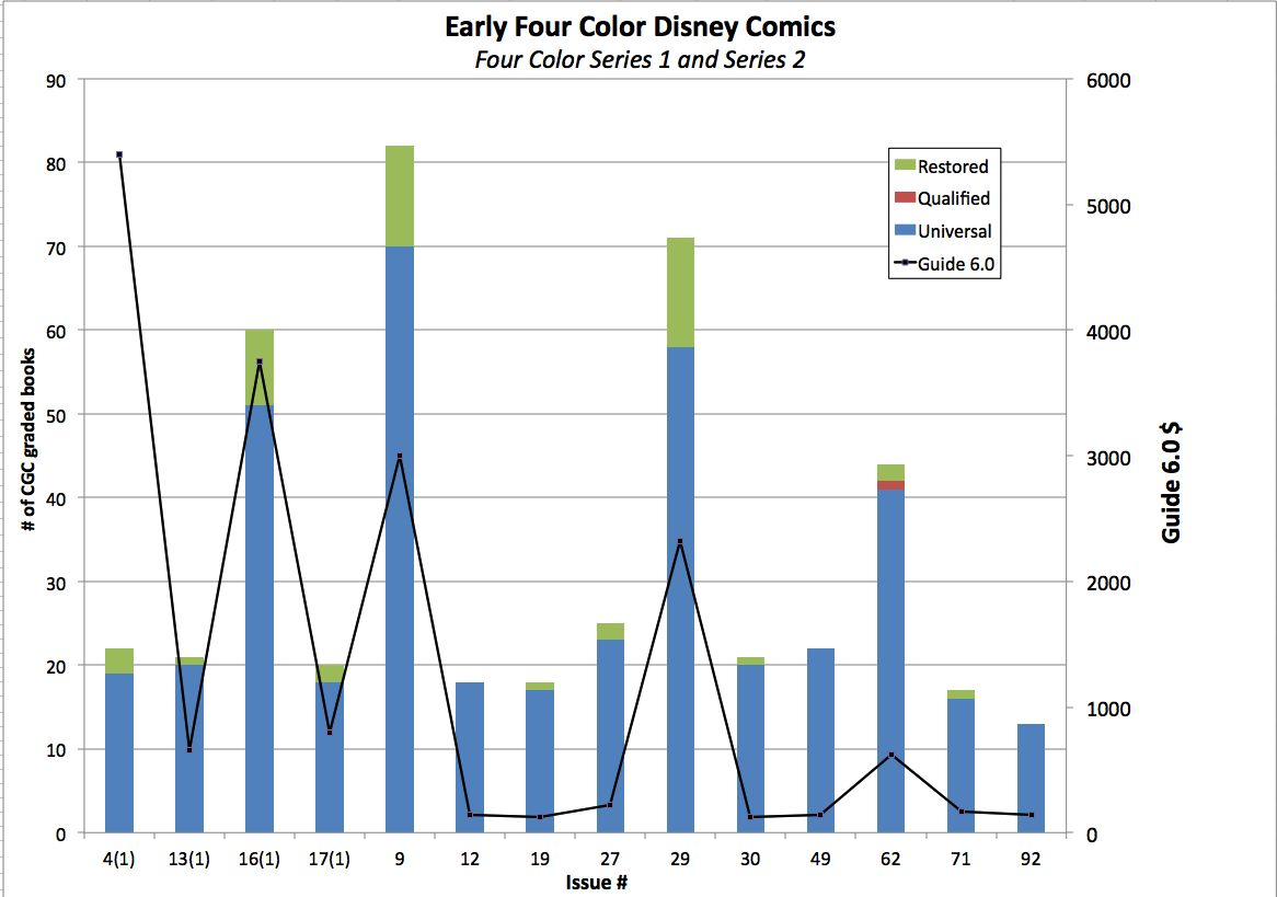 Disney_Four_Color_Graph